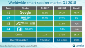 smart speaker 300x169 - Retour sur les faits marquants dans le monde du retail - Juin 2018