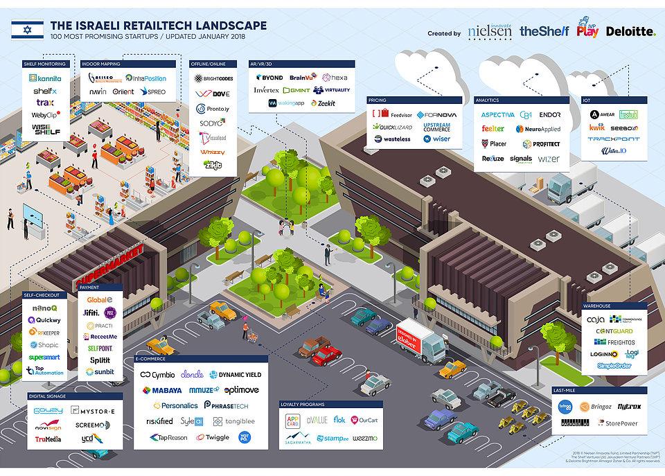 Retailtech landscape - Israël, terre d'innovations technologiques