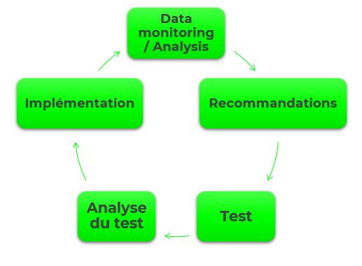 experience client - La data au service de l'expérience client digitale